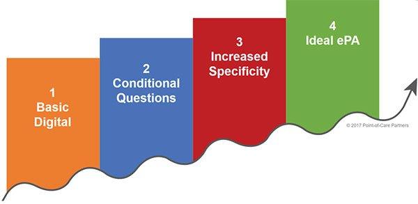 ePA maturity model